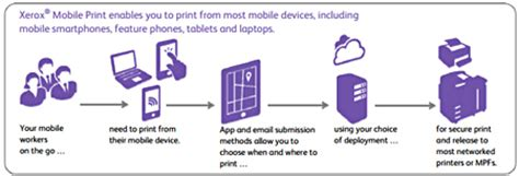 mobile printing mobile print solution xerox