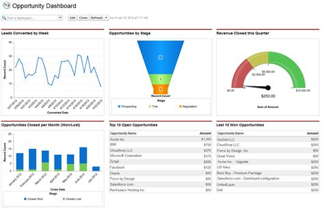 Reports And Dashboards In Salesforce Workbook by Salesforce Dashboard