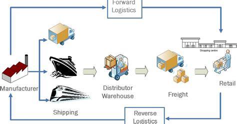 cadena de suministro materia prima logistica de peque 209 as empresas