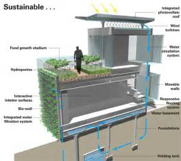 air water waste food energy designers imagining self