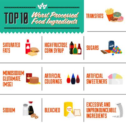 10 Ingredients To Avoid In Your Food by Label Alert Top 10 Food Ingredients To Avoid Thinkdiet