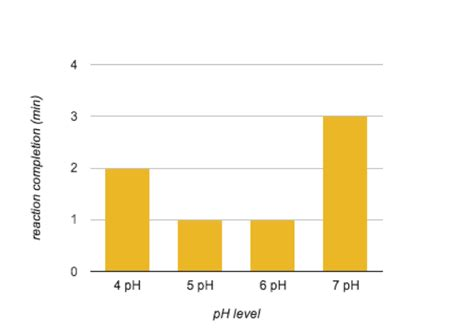 design experiment enzyme activity effects of temp ph and enzyme concentration on amylase