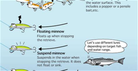 Kaosbajutshirt Mancing Mania Indonesia Angler tip memancing angler s file tips memancing ikan tip