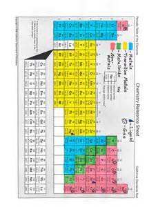 periodic table activities in high school 2016