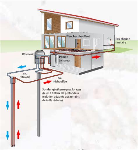 Pompe A Chaleur Geothermique 3137 by Radiateur Schema Chauffage Pac Geothermie