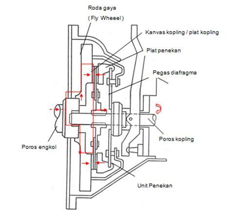 Karet Boot Pada Fork Kopling cara kerja kopling conectingwillys