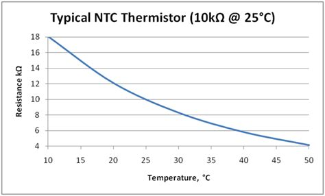 ntc thermistor range iec 60601 series temperature measurement in the human range medteq