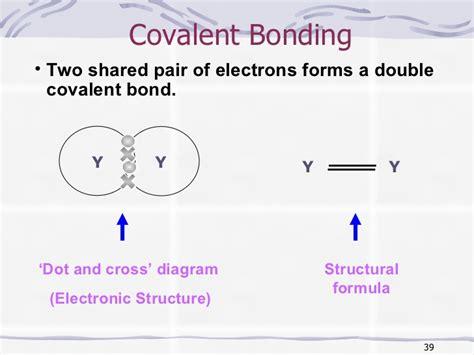 covalent bond diagram chemical bonding