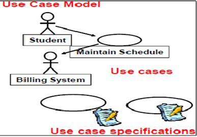Definisi Programmer programmer pemula use modelling pertemuan 3
