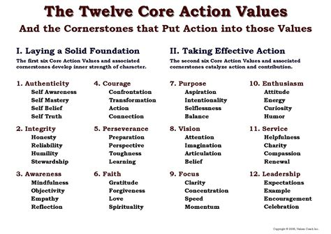 outline of the values coach inc course on the twelve