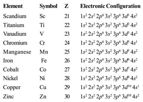 electronic configuration of d block elements
