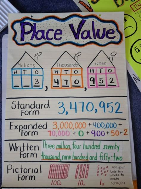 place  anchor chart standard form expanded form written form  pictorial form