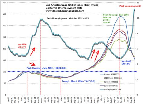 the elusive california housing bottom the relationship