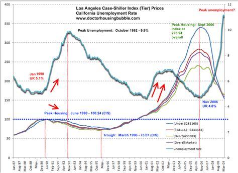 the elusive california housing bottom the relationship