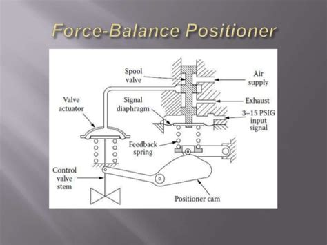 Electropneumatic Positioner valve positioners