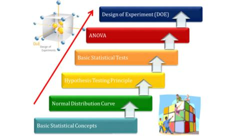 design of experiment uses doe design of experiments basic business consultant