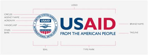 Usaid Branding And Marking Template Usaid Branding U S Agency For International Development