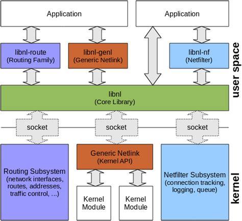 Netlink Tutorial | libnl netlink protocol library suite
