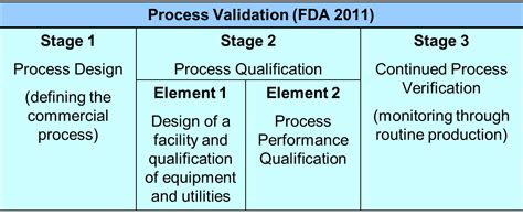 design validation definition fda regulatory compliance integrated project services ips