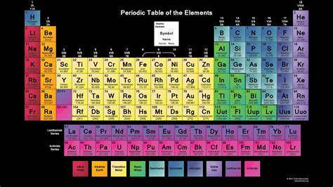 printable periodic table of elements in color color printable periodic table
