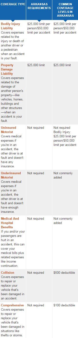 car insurance   cheap car insurance arkansas   Top 10 best