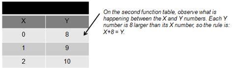 pattern between numbers calculator function tables worksheet 3 page