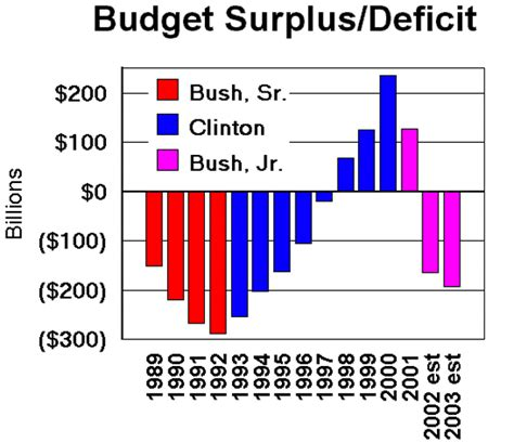 National Debt When Bush Left Office by Obama Skips National Security Meeting On Ukraine What