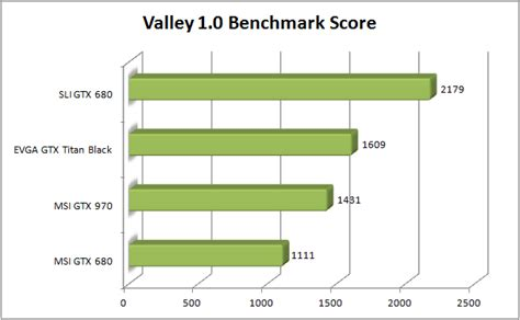 bench scoring msi gtx 970 review valley bench score totally