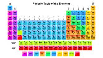 labeled periodic table of elements with names science