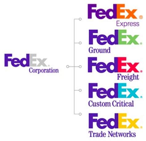 fedex colors branded house or house of brands ideas big
