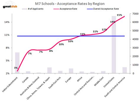 Ucla Mba Program Acceptance Rate by Mba Acceptance Rates At Top 20 Schools The B School