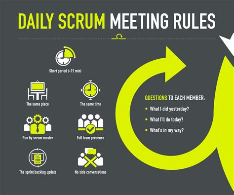 5 Types Of Scrum Meetings With 11 Best Practices Free Project Management Templates Scrum Daily Standup Template