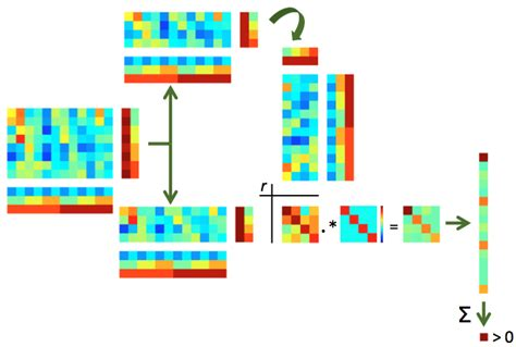 multivariate pattern classification analysis mvpa shown split half correlation based mvpa with group analysis
