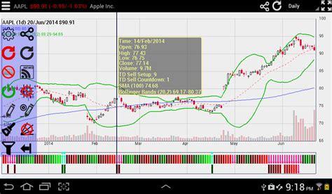mobile stock charts screenulator interactive stock charts apps
