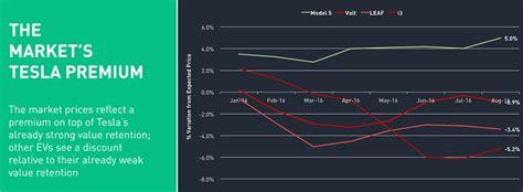 Tesla Model S Depreciation Tesla Model S Holds Value Better Than Any Ev Beats