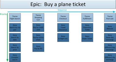 Agile Epic Card Template by Image Result For Define User Stories Epics And Themes