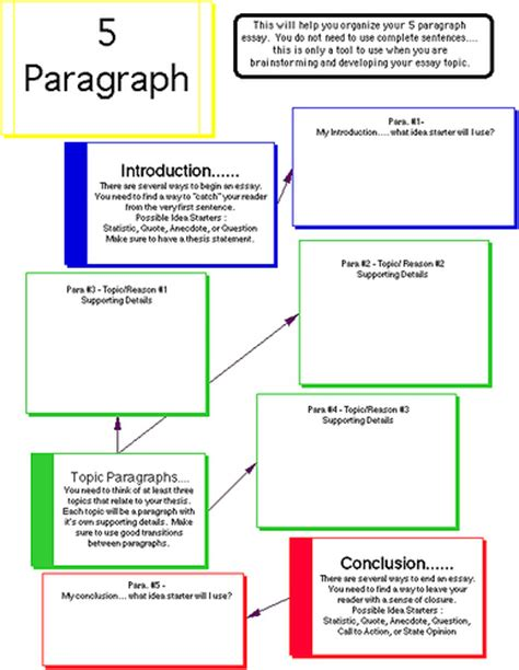 Basic 5 Paragraph Essay Outline by 5 Paragraph Essay The Basic Outline Which Every T Flickr