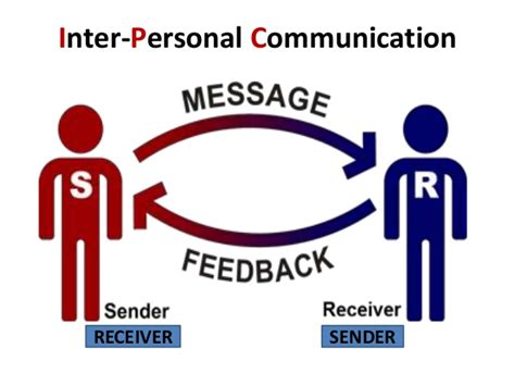 interpersonal communication process diagram communication sender pictures to pin on pinsdaddy