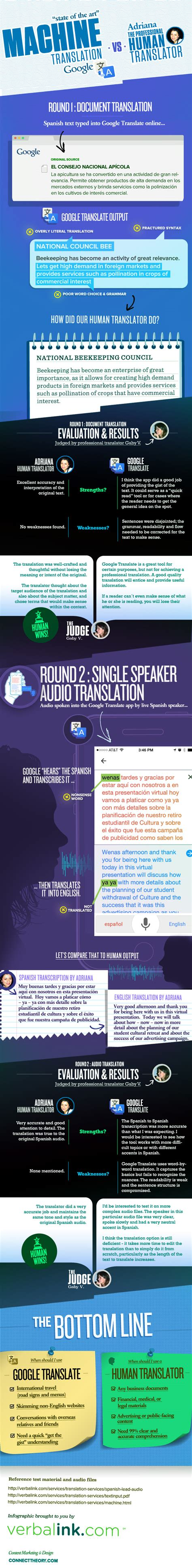 to human translator machine vs human translators put to the test multilizer translation
