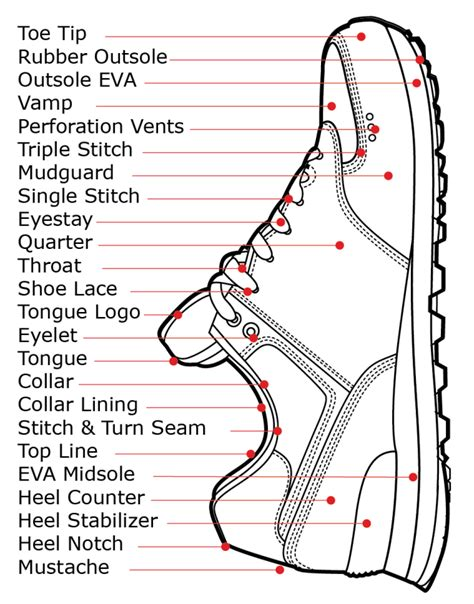 parts of shoes diagram shoe parts diagram how shoes are made the sneaker factory