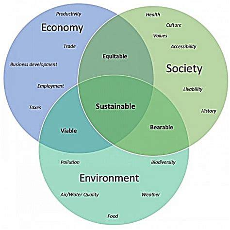 sustainability venn diagram welcome sustainability uw la crosse