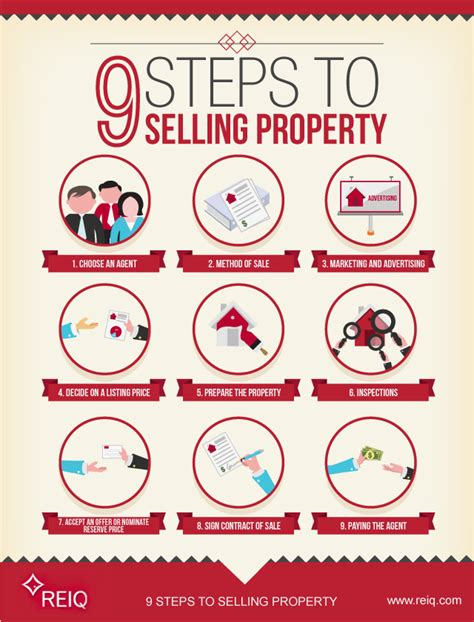 steps to selling a house steps to selling a house and buying a new one 28 images san antonio real estate