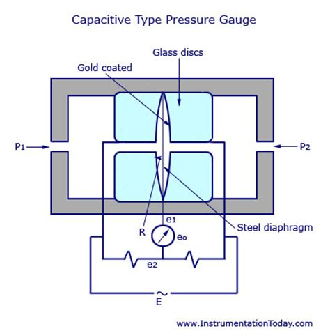 types of capacitive transducers diagram of diaphragm diagram free engine image for user manual