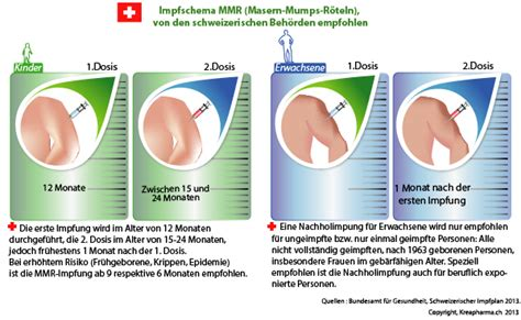 ab wann mmr impfung masern erkrankungen ein problem in vielen l 228 ndern
