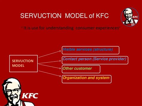 product layout of kfc kfc service gap