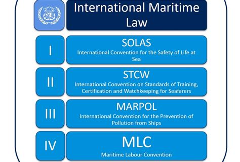 The Essential Laws Of Banking Explained by Drafting Maritime Legislation F R Chowdhury 1st