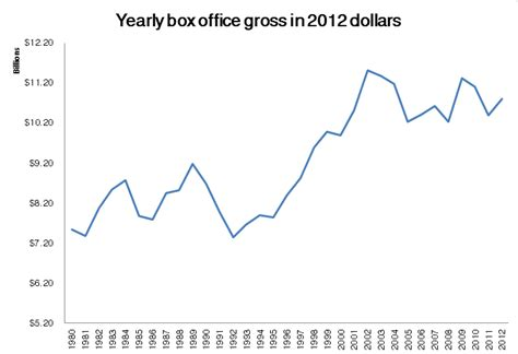 Box Office Adjusted For Inflation by 187 Inflation Adjusted Box Office Returns Dataspam