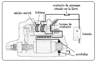 index of ar arojungletour mecanica motor de arranque archivos