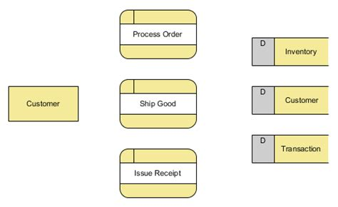 make dfd tutorial on how to draw a data flow diagram dfd