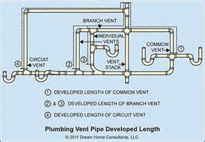 vent pipe size home owners networkhome owners network